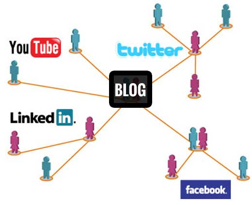 Put Your Blog Branding to Work on Social Networks