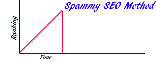Are Your SEO Methods Spammy?