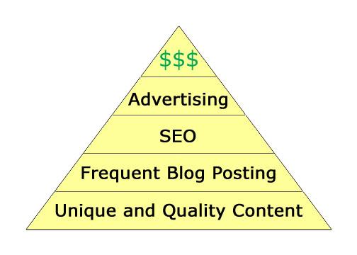 blogging_for_money_pyramid