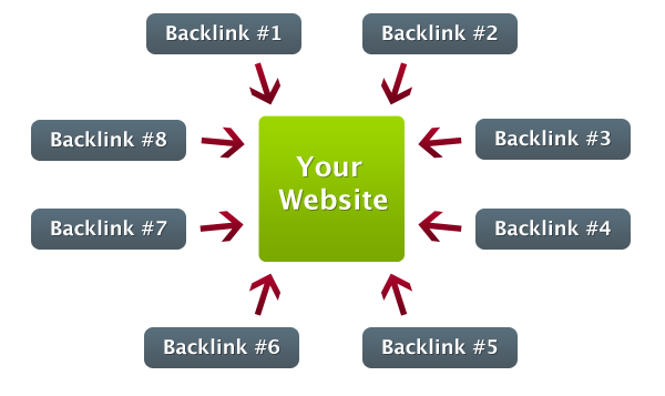 11 Rarely Known Ways To Build High Quality Backlinks