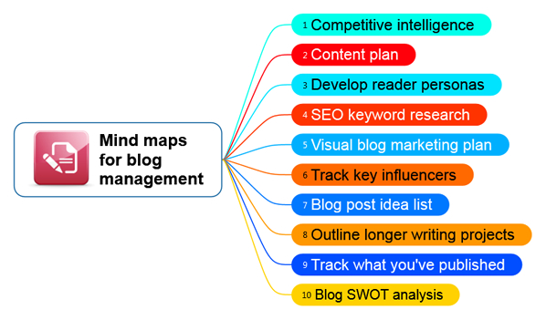 10 ways bloggers can use mind mapping software