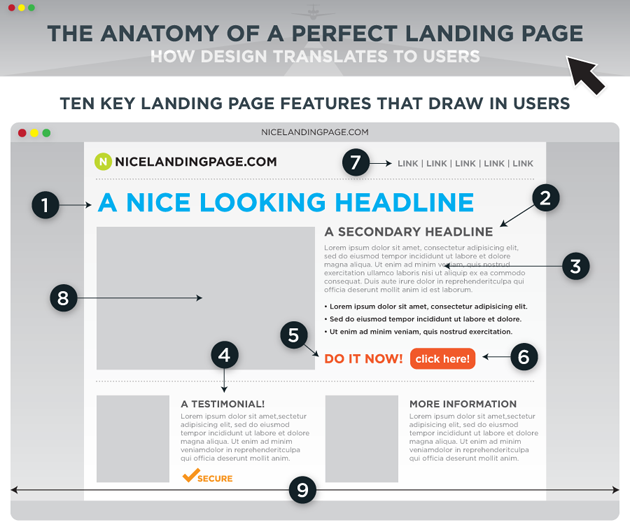 Boost Your Affiliate Marketing Sales With Your Landing Pages