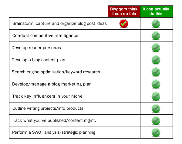 blogger perceptions of mind mapping software