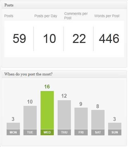 best stat plugin wordpress