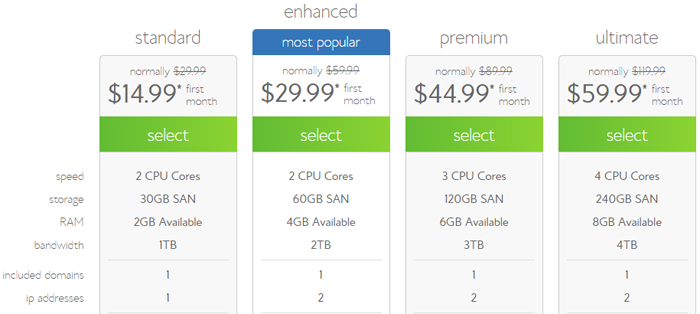 bluehost cheapest vps plans