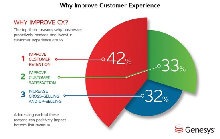 report on possible improvements to customer They do not deal with progress relative to customer requirements or incorrect measures focus attention on the wrong objectives and improvements.